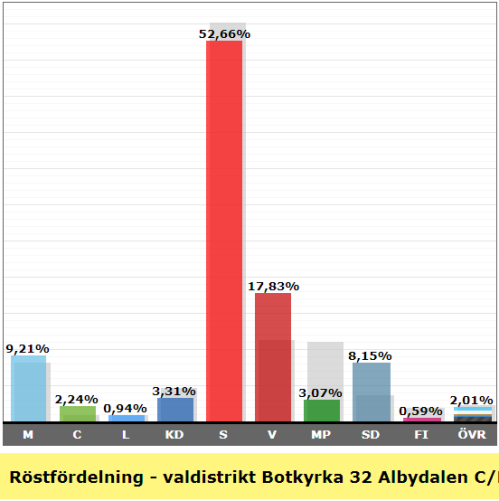 Valresultat valdistrikt Albydalen C Rotemannen 2018