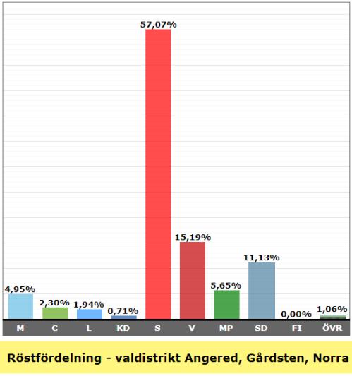 Valresultat valdistrikt Angered Gårdsten Norra 2018