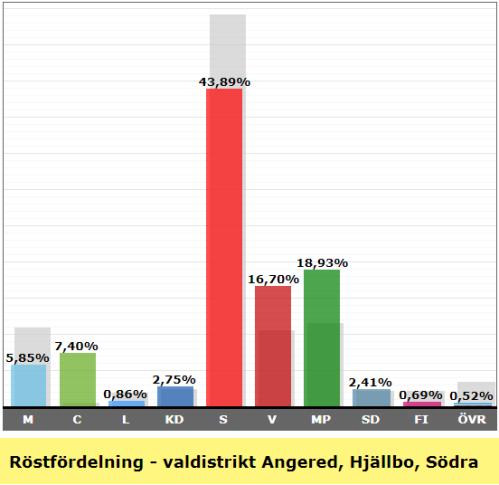 Valresultat valdistrikt Angered Hjällbo Södra