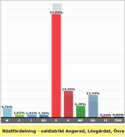 Valresultat valdistrikt Angered Lövgärdet Övre