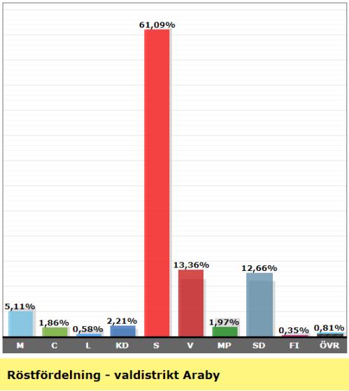Valresultat valdistrikt Araby 2018.PNG