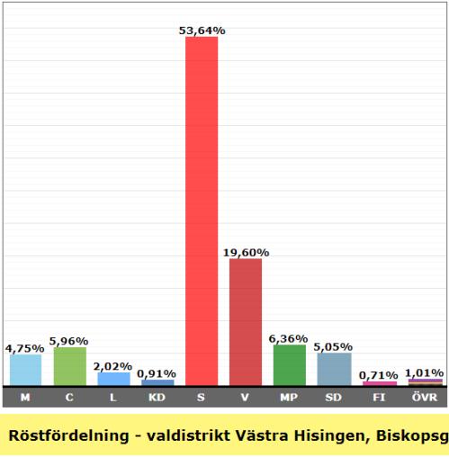 Valresultat valdistrikt Biskopsgården N 2018