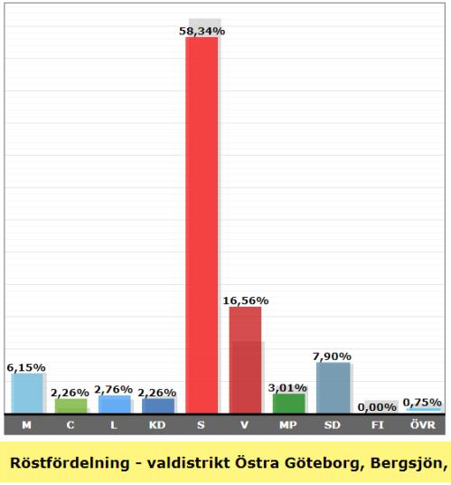 Valresultat valdistrikt Östra Göteborg Bergsjön Södra