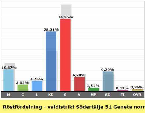 Valresultat valdistrikt Geneta Norra 2018