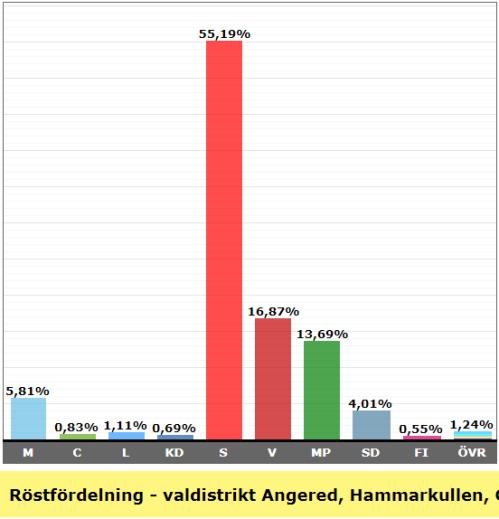 Valresultat valdistrikt Hammarkullen Centrum 2018