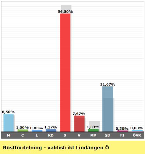 Valresultat valdistrikt Lindängen Ö 2018