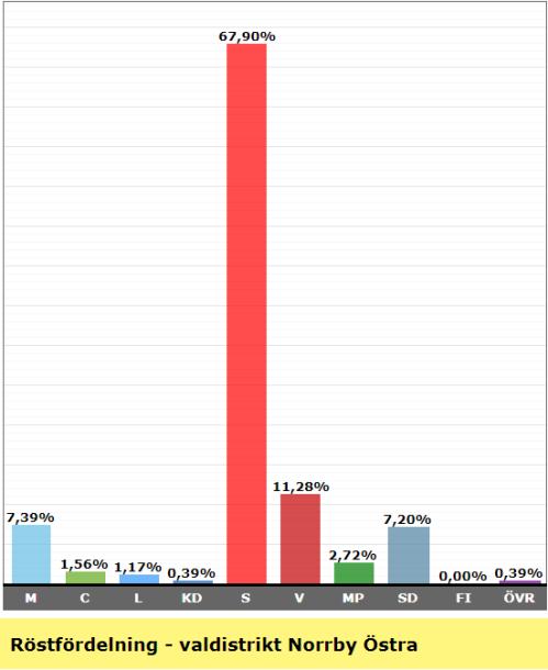 Valresultat valdistrikt Norrby Östra 2018