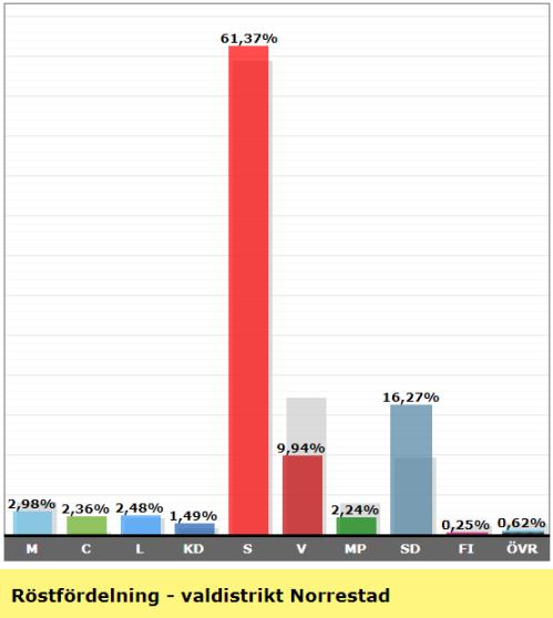 Valresultat valdistrikt Norrestad 2018