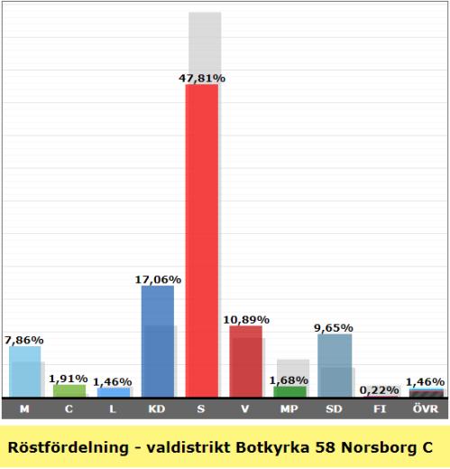 Valresultat valdistrikt Norsborg C 2018