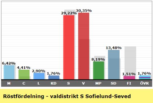 Valresultat valdistrikt S Sofielund Seved