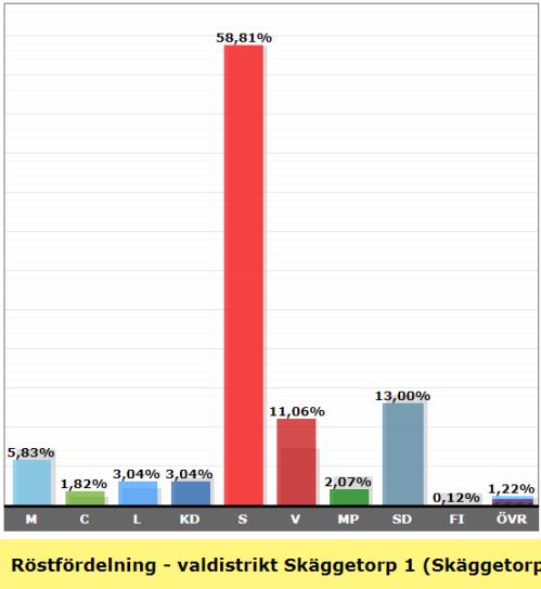 Valresultat valdistrikt Skäggetorp 1 Skäggetorp C