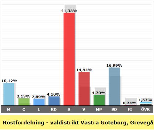 Valresultat valdistrikt Västra Göteborg Grevegården 2018