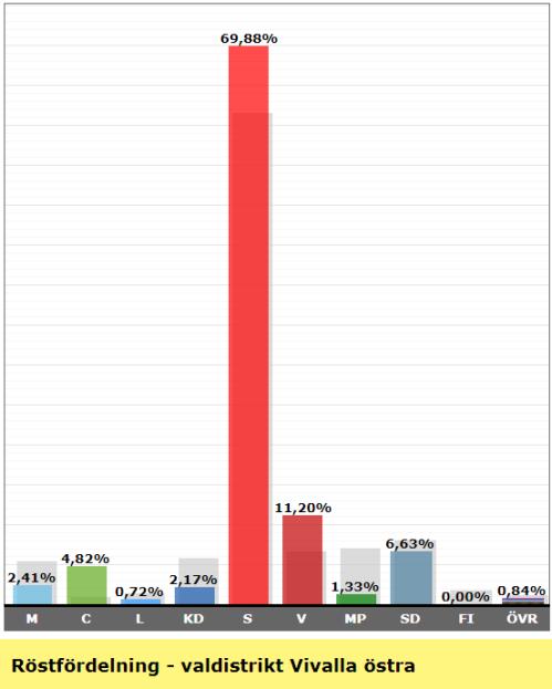 Valresultat valdistrikt Vivalla östra 2018